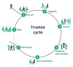 Diagram of the Trustee Cycle
